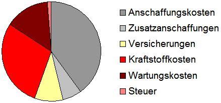 Kfz Versicherung Jährliche Fahrleistung by Monatsbericht Dezember 2011 Langzeittest Peugeot 307 Sw