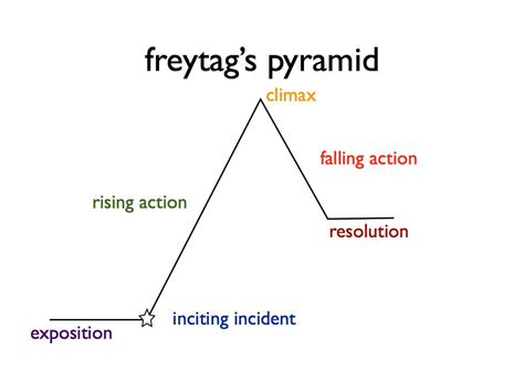 freytag s pyramid eighth grade english usm
