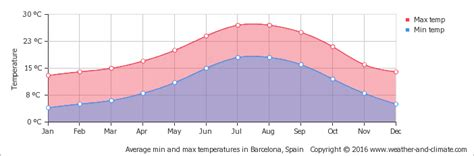barcelona yearly weather climate and average monthly weather in barcelona spain