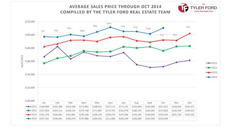 the price of housing in 2014 it s still too damn high tucson real estate housing report oct 2014