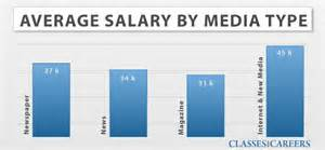 in orlando florida hiring career demand salary and education careers in journalism salary