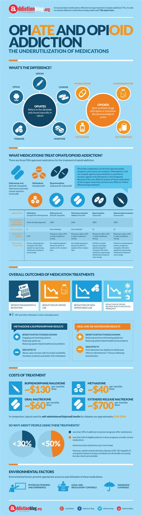 Best Way To Use Methadon To Detox Opiats by Medications For Opiate And Opioid Addiction Infographic