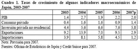 imagenes de japon y su economia la recuperaci 243 n econ 243 mica de jap 243 n 2007 y su econom 237 a
