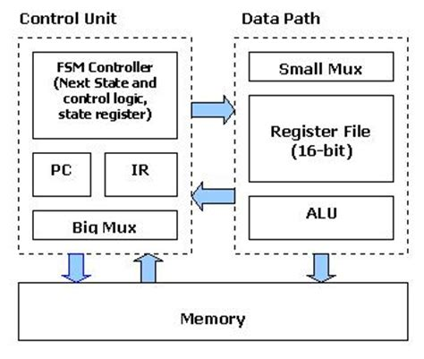 yii2 module layout path sid vhdl 2