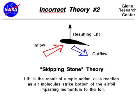 why theory is wrong incorrect lift theory