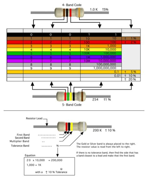 resistor color code all resistor color code chart for free formtemplate