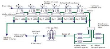 Fuel System Marine Diesel Engine Hardware In Loop Simulation Technology Of High Pressure