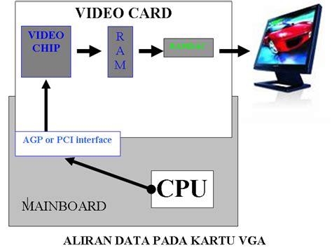 Kartu Vga Komputer apa itu vga kumpulan tips trik komputer