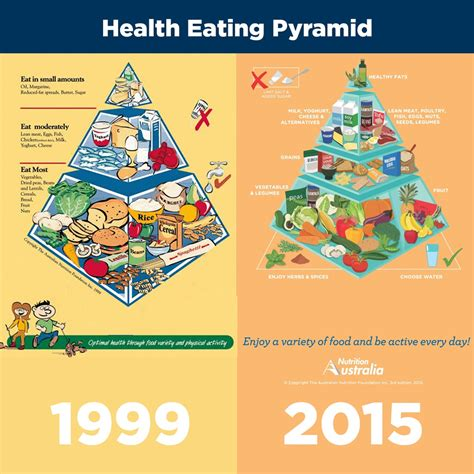 healthy fats usda healthy food pyramid is you sharny and julius