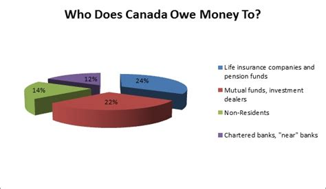 how much money does it take to buy a house how much is canada s debt canadian mortgages inc