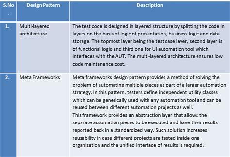 design pattern quiz questions design patterns in test automation world