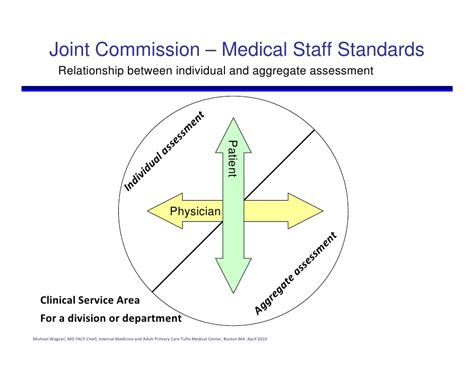 Department Chair Responsibilities Medical Staff Standards For A Clinical Leader