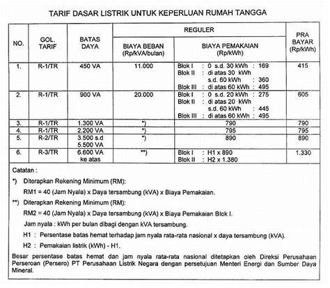 tabel tarif dasar listrik tdl 2010 diptara