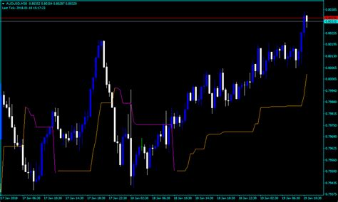 Forex Chandelier Exit Trading Indicator Chandelier Exit