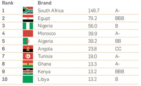 These Are South Africa S Most Valuable Brands by Brand Africa Brand Africa Most Valuable Nation Brands