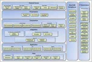 Reference Architecture Template by The Essential Ea Toolkit Part 2 A Reference Architecture