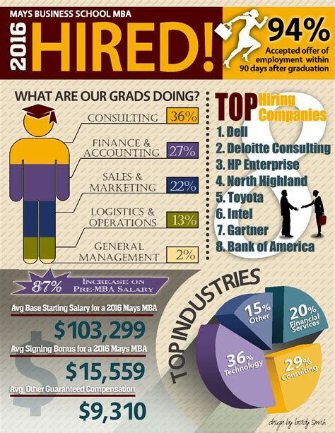 Duke Mba Hiring Stats by Mba Employment Statistics Career Management Center