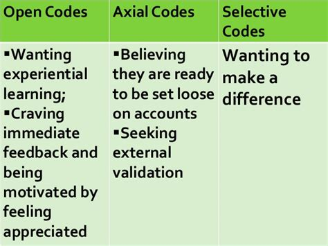 Open Codes grounded theory