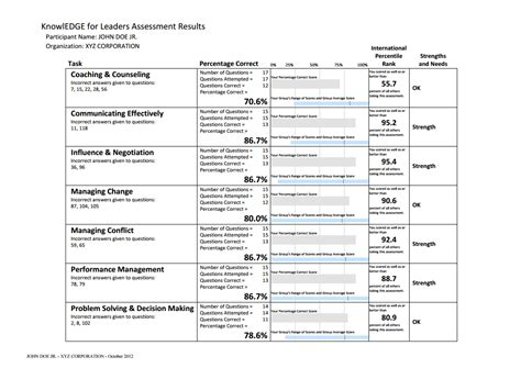 assessment center test leadership skills assessment tests and coaching