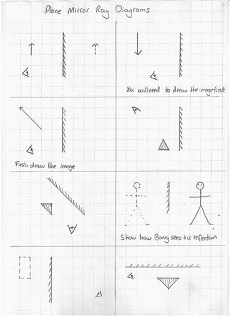 Plane mirror ray diagrams | Teaching Resources