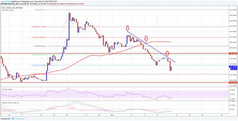 bitcoin gold price bitcoin gold price weekly analysis btg usd in downtrend