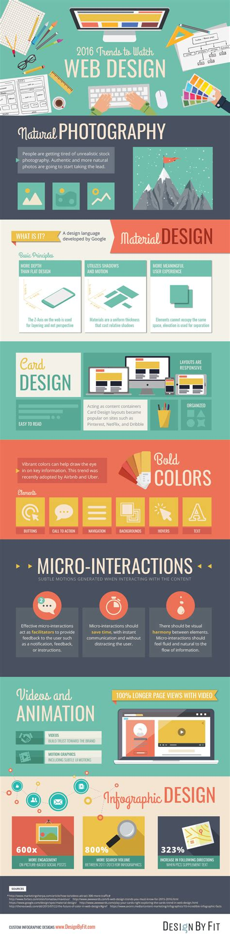 web layout trends 2016 web design trends to watch infographic design by fit