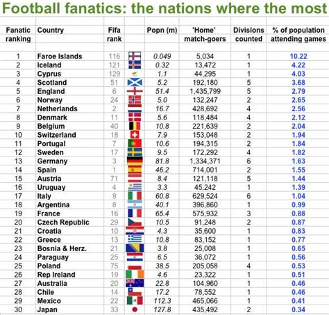 best fans in the world so irish football fans aren t the best in the world they