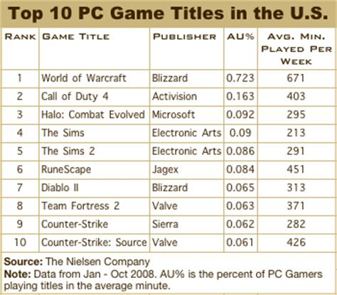 The Top Five Most Controversial Video Games Of All Time - nielsen s top 10 pc games and consoles of 2008 pcworld