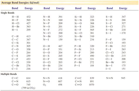 Bond Enthalpy Table by Use Bond Energies From The Table Below To Calculat Chegg