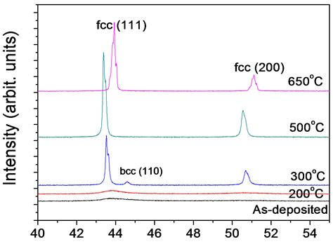 xrd pattern bcc thermal stability of ni fe alloy foils continuously
