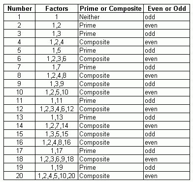 printable prime and composite numbers quiz prime and composite facts for numbers 1 through 20 meap