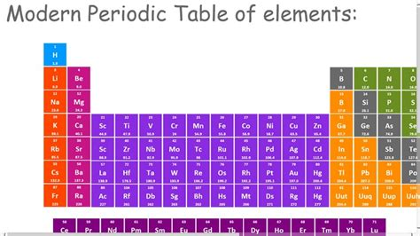 Who Made The Modern Periodic Table by The Modern Periodic Table For Windows 8 And 8 1