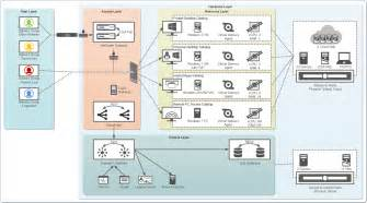 Application Architecture Diagram Visio Template by Citrix Xenapp 7 5 And Xendesktop 7 5 Visio Stencils Ask