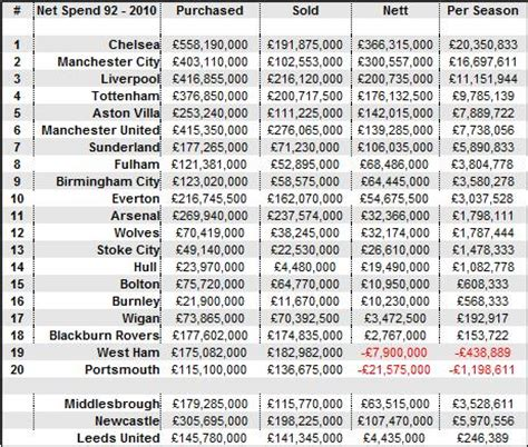 epl table year 2000 picture arsenal s net spending in premier league era