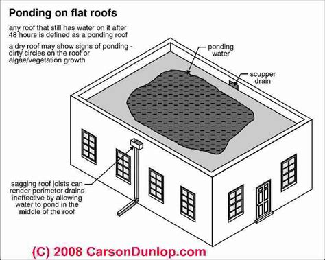 How To Measure House Square Footage by Flat Amp Low Slope Roof Moisture Warnings Prevention Amp Cures