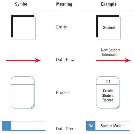 data flow diagram symbols meaning data flow diagram symbols related keywords data flow