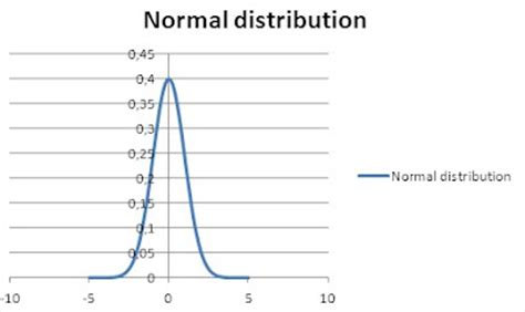 excel tutorial normal distribution excel chart bell curve choice image how to guide and