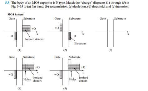 mos capacitor n type the of an mos capacitor is n type match the chegg