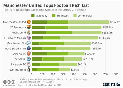 chart manchester united tops football rich list statista