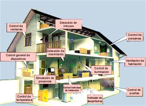 imagenes de viviendas inteligentes definici 243 n de dom 243 tica 187 concepto en definici 243 n abc