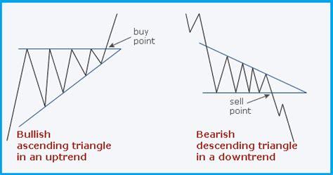 chart pattern descending triangle descending triangle chart pattern forex trading strategy