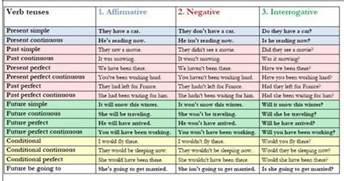 verb tenses my