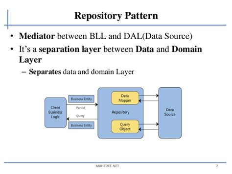 repository pattern definition developing web applications generic repository pattern with asp net mvc and ef