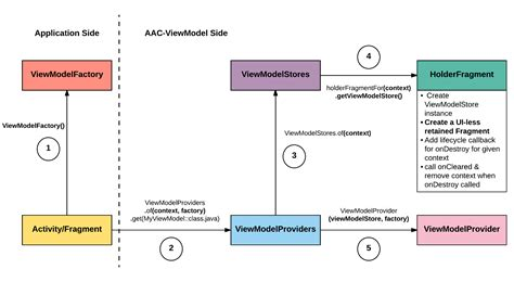 Android Architecture Components by Android Architecture Components Viewmodel Internals