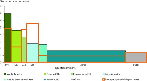 Square Footage House ecological footprint of european countries european
