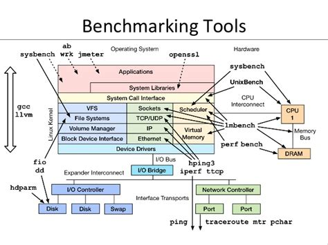 bench mark software linux performance tools