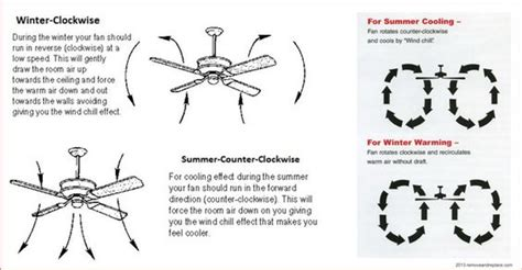 which way should fan turn to cool room direction ceiling fan should turn in summer www