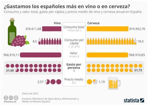 preguntas generadoras del alcoholismo gr 225 fico vino vs cerveza similar gasto desigual consumo