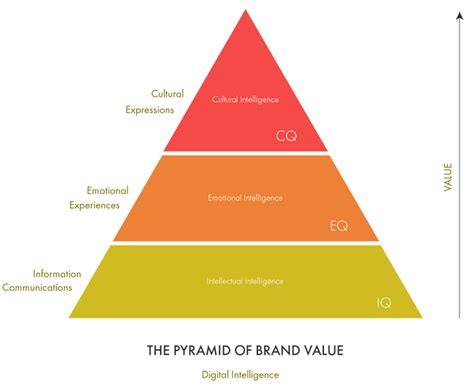Intelligence Pyramid by Digital Cq Cultural Intelligence For Lifestyle Brands