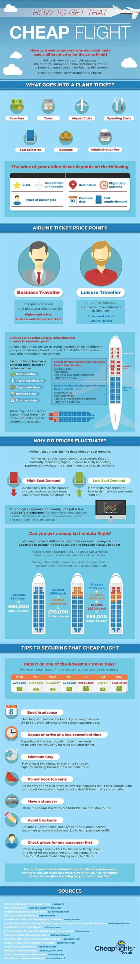 cheap flights how to get and infographic on